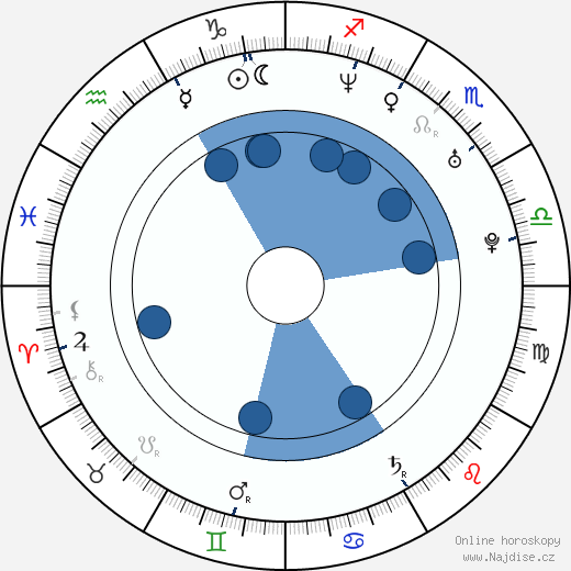 Alexej Dmitrijev wikipedie, horoscope, astrology, instagram