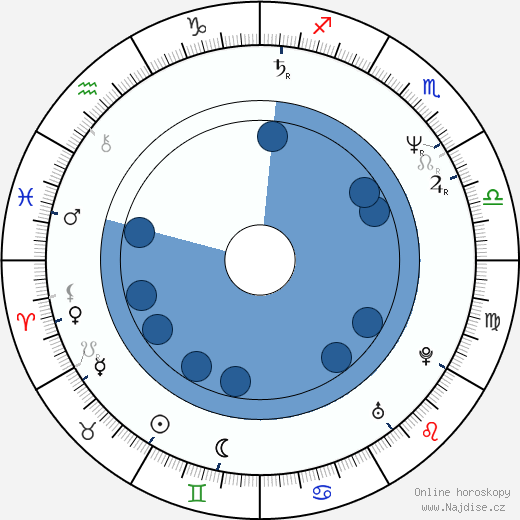Alexej Guskov wikipedie, horoscope, astrology, instagram
