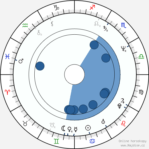Alexej Pyško wikipedie, horoscope, astrology, instagram