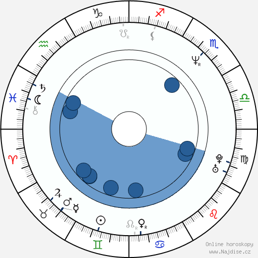 Alexej Serebrjakov wikipedie, horoscope, astrology, instagram