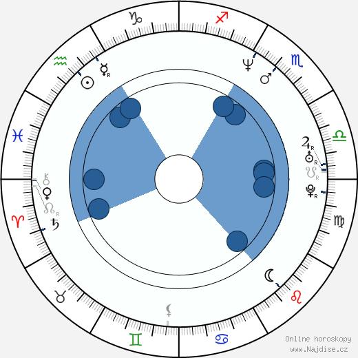 Alexej Vachrušev wikipedie, horoscope, astrology, instagram
