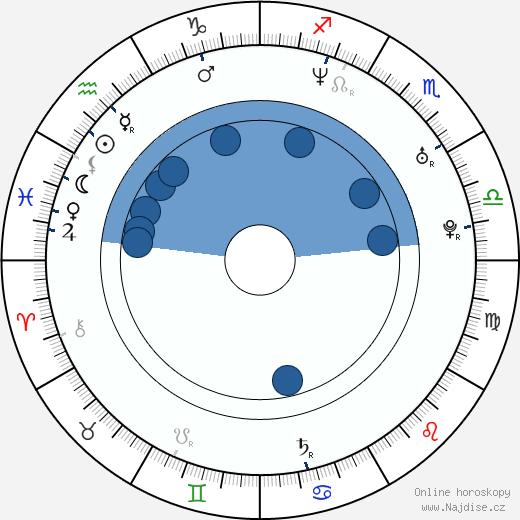 Alexia Landeau wikipedie, horoscope, astrology, instagram