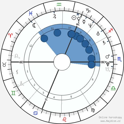 Alexz Johnson wikipedie, horoscope, astrology, instagram