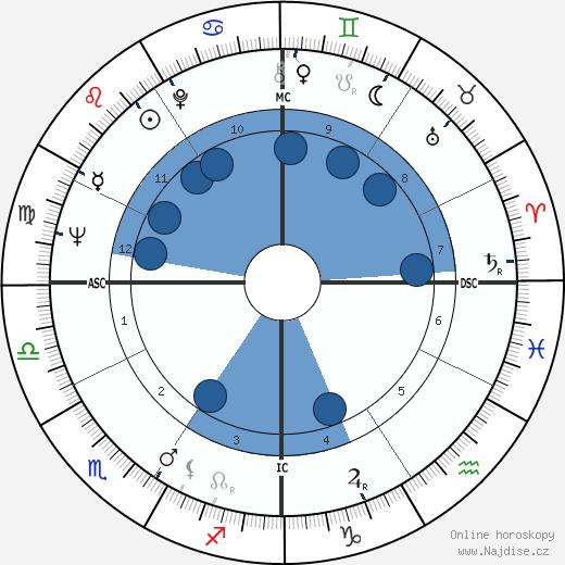 Alfonse d'Amato wikipedie, horoscope, astrology, instagram