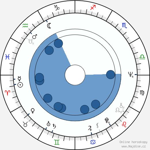 Alfonso Ungría wikipedie, horoscope, astrology, instagram