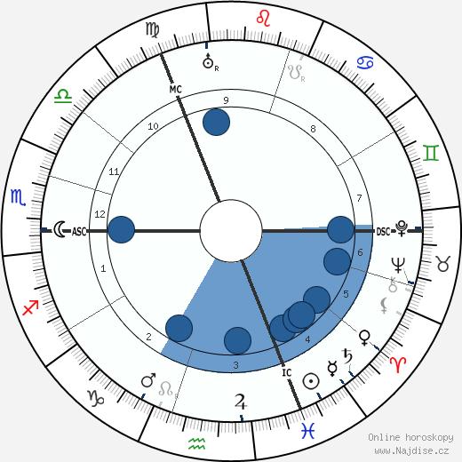 Alfred Abel wikipedie, horoscope, astrology, instagram