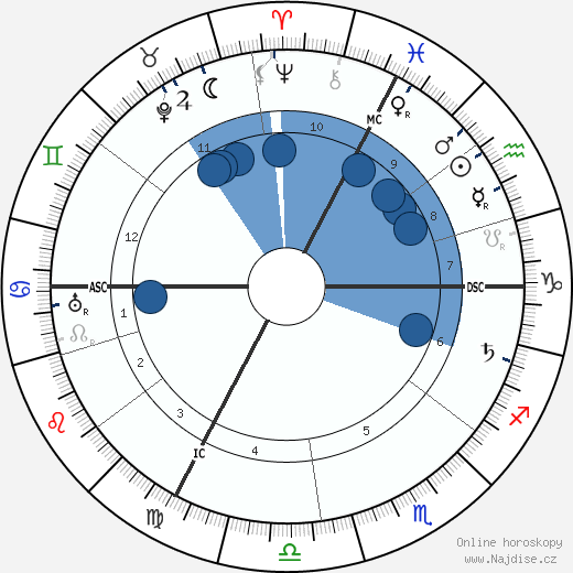 Alfred Adler wikipedie, horoscope, astrology, instagram