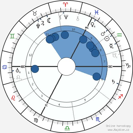 Alfred Adler wikipedie, horoscope, astrology, instagram