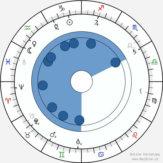 Alfred Baštýř wikipedie, horoscope, astrology, instagram