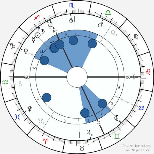 Alfred de Musset wikipedie, horoscope, astrology, instagram