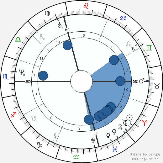 Alfred de Vigny wikipedie, horoscope, astrology, instagram