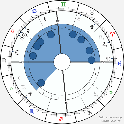 Alfred Deakin wikipedie, horoscope, astrology, instagram