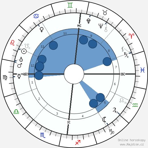 Alfred Döblin wikipedie, horoscope, astrology, instagram