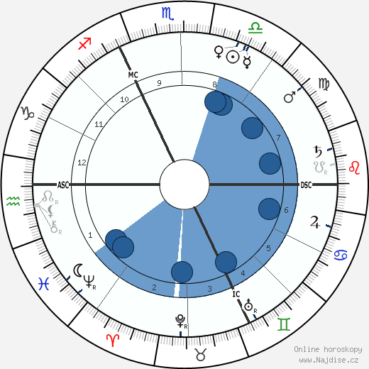 Alfred Dreyfus wikipedie, horoscope, astrology, instagram