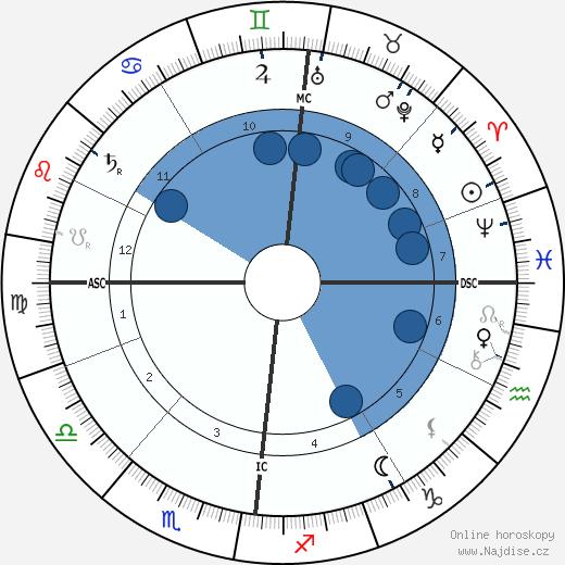Alfred Edward Housman wikipedie, horoscope, astrology, instagram