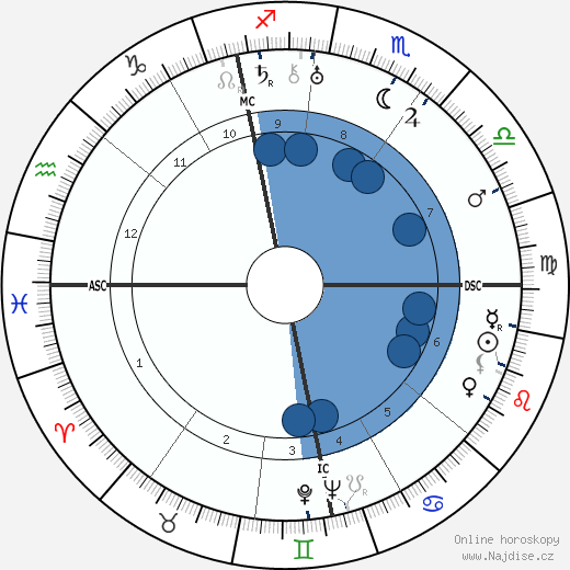 Alfred Hitchcock wikipedie, horoscope, astrology, instagram