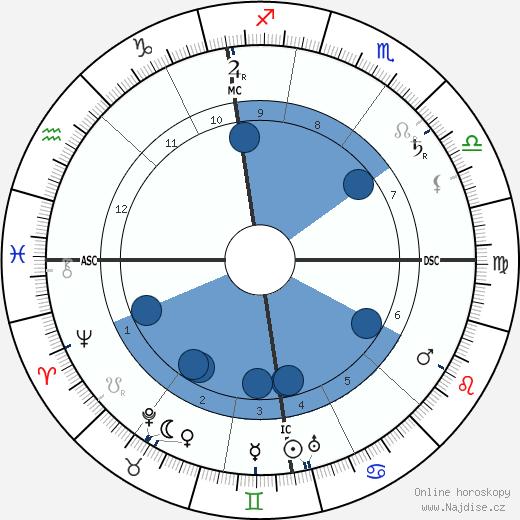 Alfred Hugenberg wikipedie, horoscope, astrology, instagram