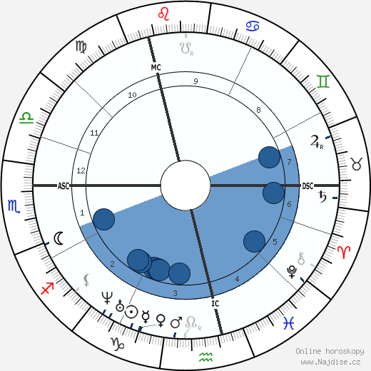 Alfred R. Wallace wikipedie, horoscope, astrology, instagram