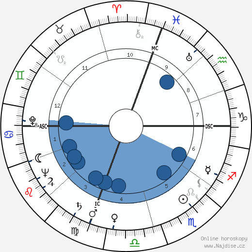 Alfred Thurl Jacobson wikipedie, horoscope, astrology, instagram