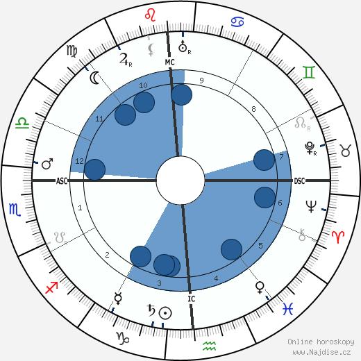 Alfred von Bary wikipedie, horoscope, astrology, instagram