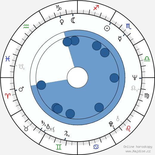 Alfredo Zacarías wikipedie, horoscope, astrology, instagram
