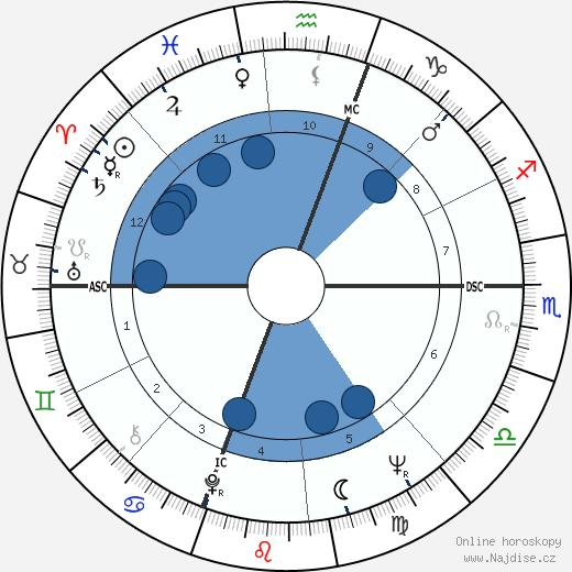 Ali MacGraw wikipedie, horoscope, astrology, instagram