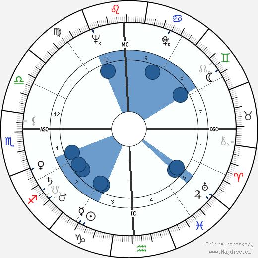 Ali Zulfikar Bhutto wikipedie, horoscope, astrology, instagram