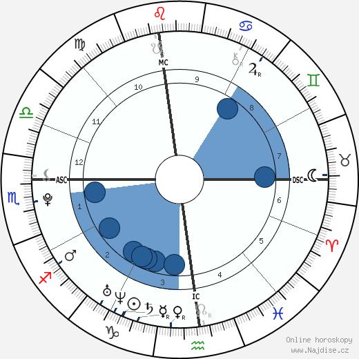 Alice Ann Haefeli wikipedie, horoscope, astrology, instagram
