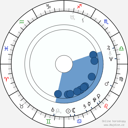 Alice Arno wikipedie, horoscope, astrology, instagram
