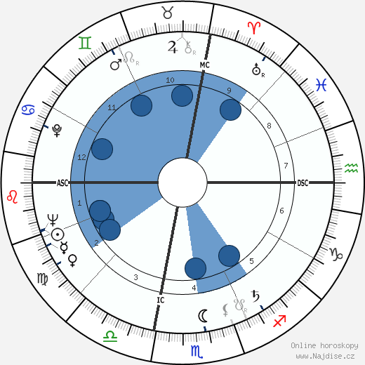 Alice Baber wikipedie, horoscope, astrology, instagram