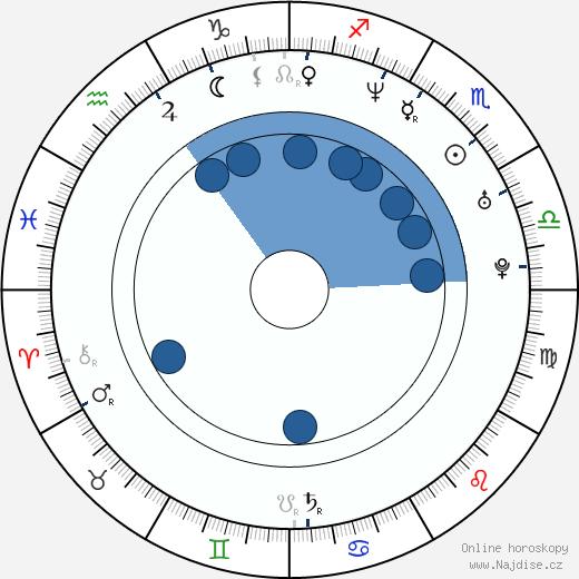 Alice Bendová wikipedie, horoscope, astrology, instagram