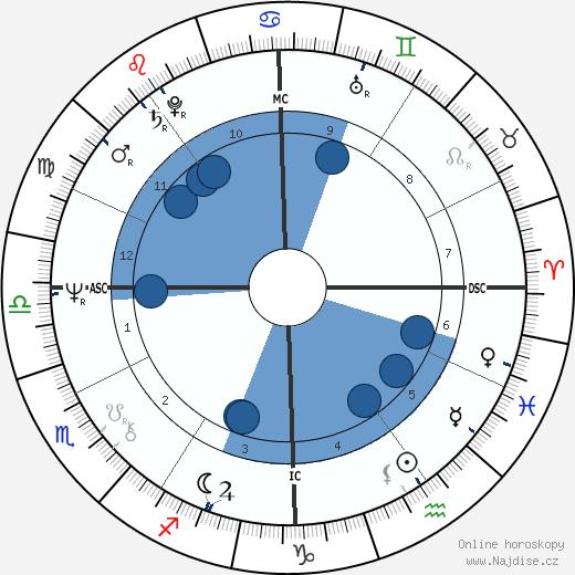 Alice Cooper wikipedie, horoscope, astrology, instagram