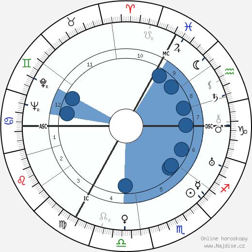 Alice Herzová-Sommerová wikipedie, horoscope, astrology, instagram
