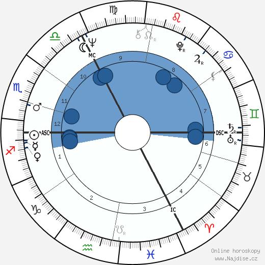 Alice Schwarzer wikipedie, horoscope, astrology, instagram