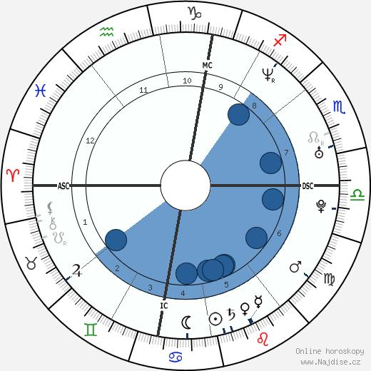 Alice Taglioni wikipedie, horoscope, astrology, instagram