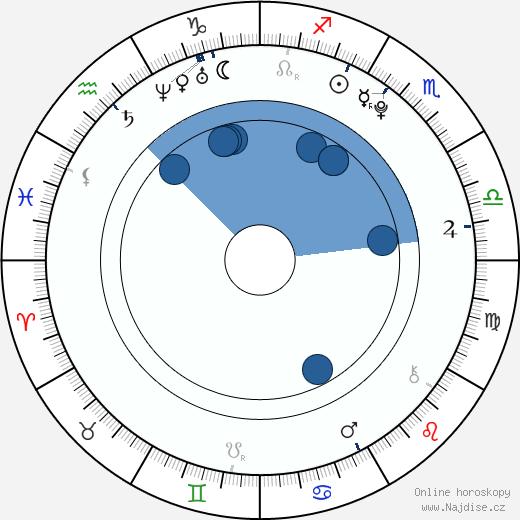Alicia Boratyn wikipedie, horoscope, astrology, instagram