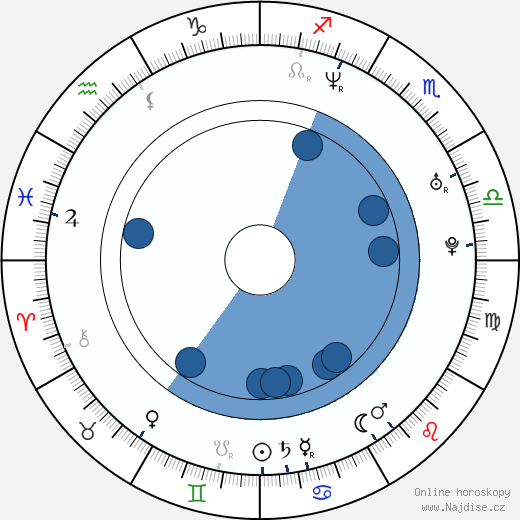Alicia Goranson wikipedie, horoscope, astrology, instagram