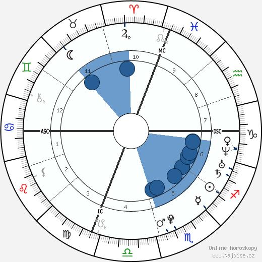 Alicia Sacramone wikipedie, horoscope, astrology, instagram
