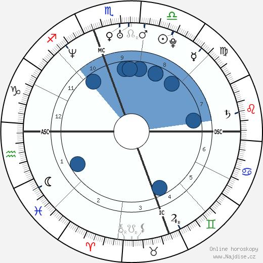 Alicia Silverstone wikipedie, horoscope, astrology, instagram