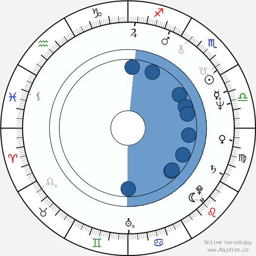 Alicja Jachiewicz wikipedie, horoscope, astrology, instagram
