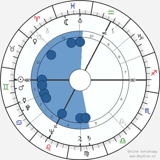 Alida Valli wikipedie, horoscope, astrology, instagram