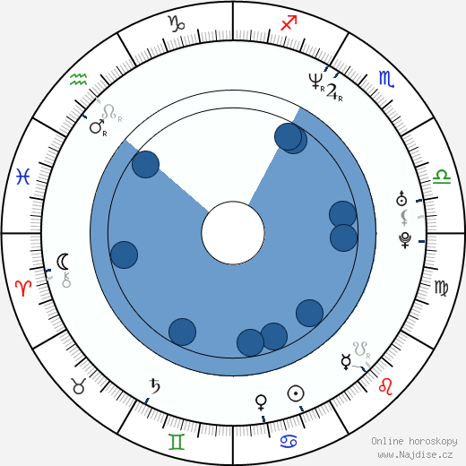 Alison Bartlett wikipedie, horoscope, astrology, instagram