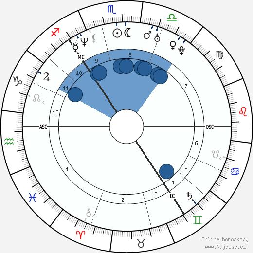 Alison Lesley Sheppard wikipedie, horoscope, astrology, instagram