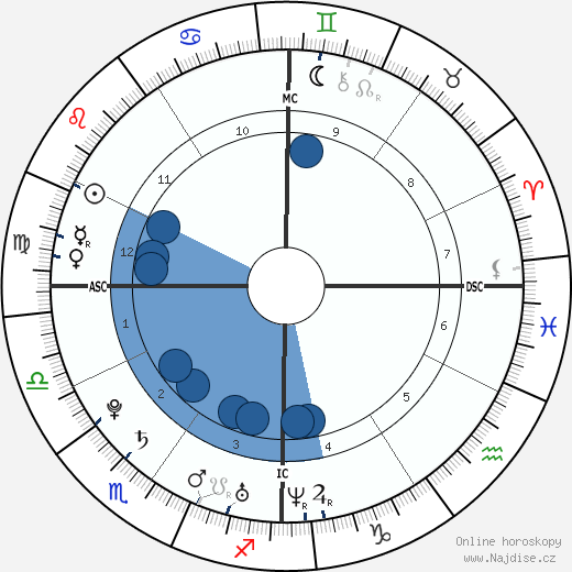 Alizée wikipedie, horoscope, astrology, instagram
