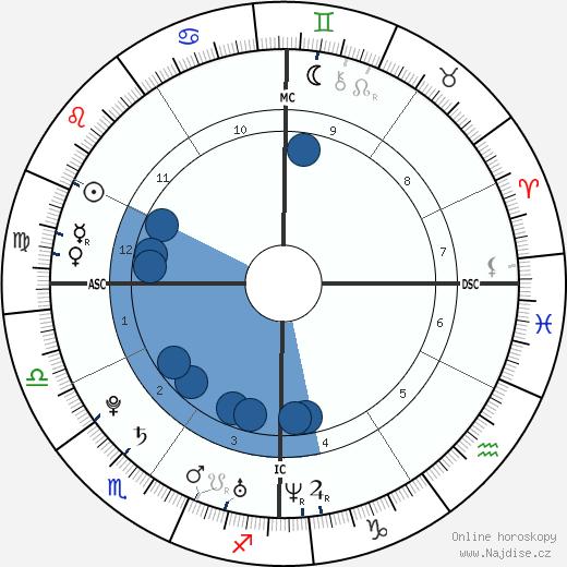 Alizée wikipedie, horoscope, astrology, instagram