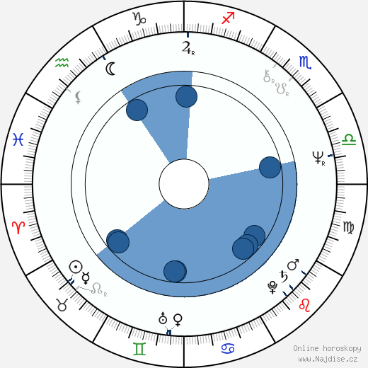 Allan Arkush wikipedie, horoscope, astrology, instagram