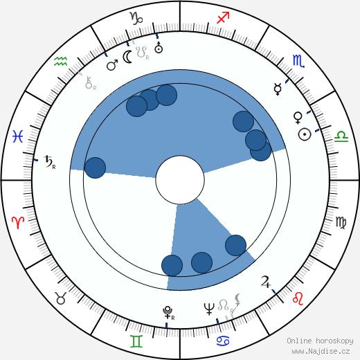 Allan Jones wikipedie, horoscope, astrology, instagram