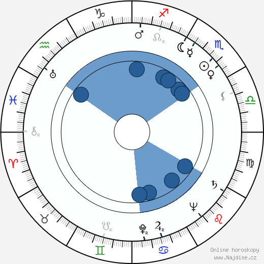 Allan Wallenius wikipedie, horoscope, astrology, instagram