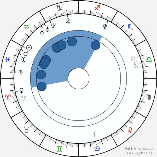 Allen Alvarado wikipedie, horoscope, astrology, instagram