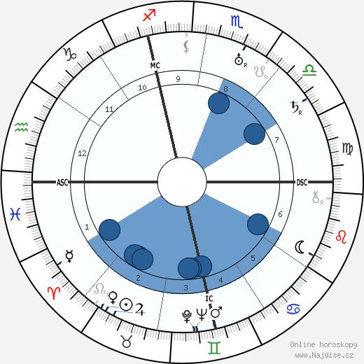 Allen Dulles wikipedie, horoscope, astrology, instagram